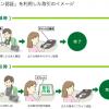 三井住友銀行が「サイン認証」を導入予定。口座開設の印鑑が不要に!