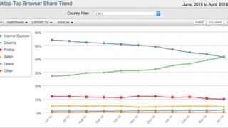 「Google Chrome」が「Internet Explorer」を抜いてブラウザのシェア1位に!