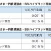 また改定!住信SBIネット銀行が「SBIハイブリッド預金」の金利を下げました!
