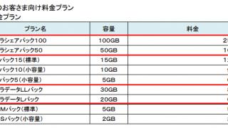 3社横並び。ドコモ・KDDI(au)・ソフトバンクが発表した大容量のスマホ向け新料金プラン。