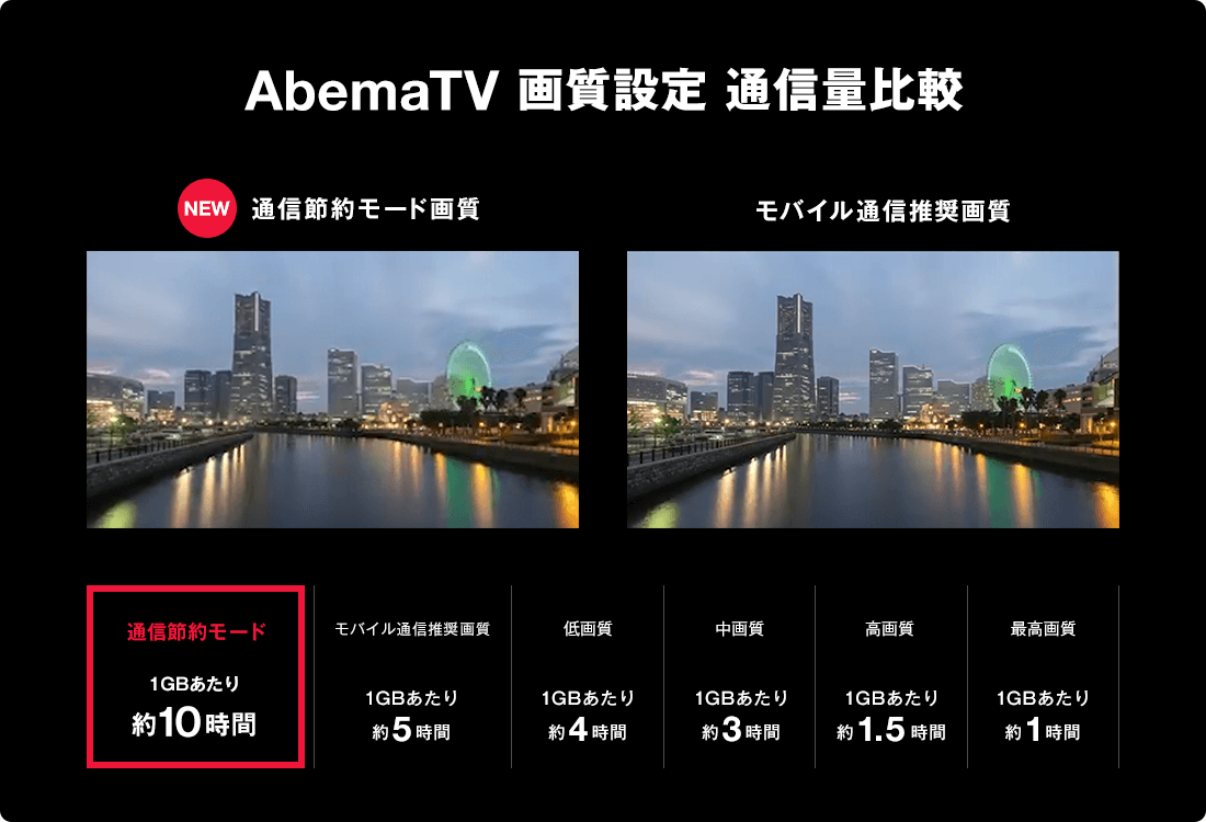 AbemaTV通信節約モード画質