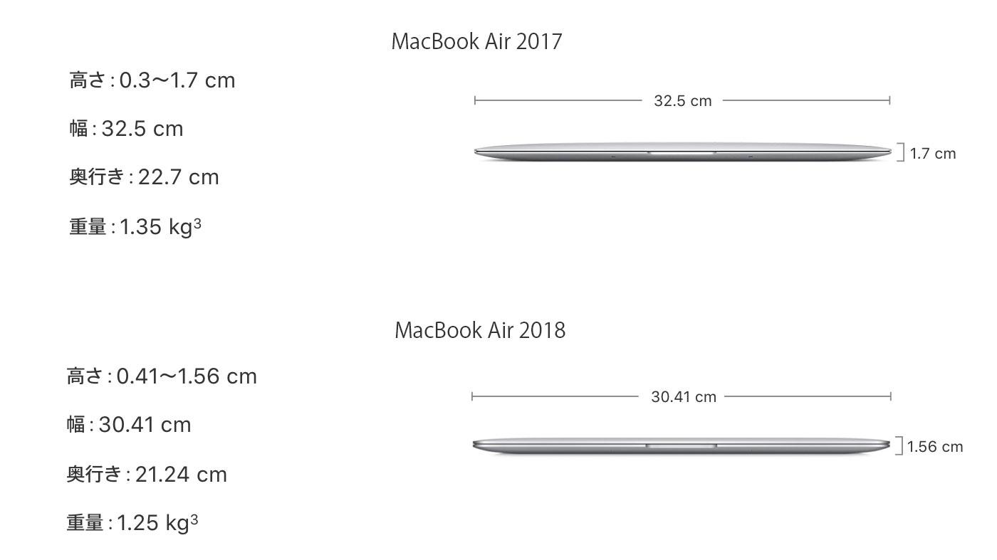 MacBook Airサイズ比較(2017・2018)