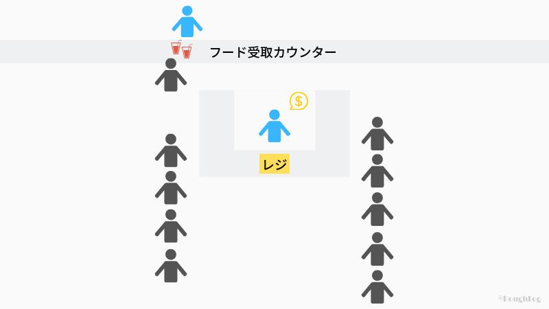 東京ティズニーランド飲食店のレジ