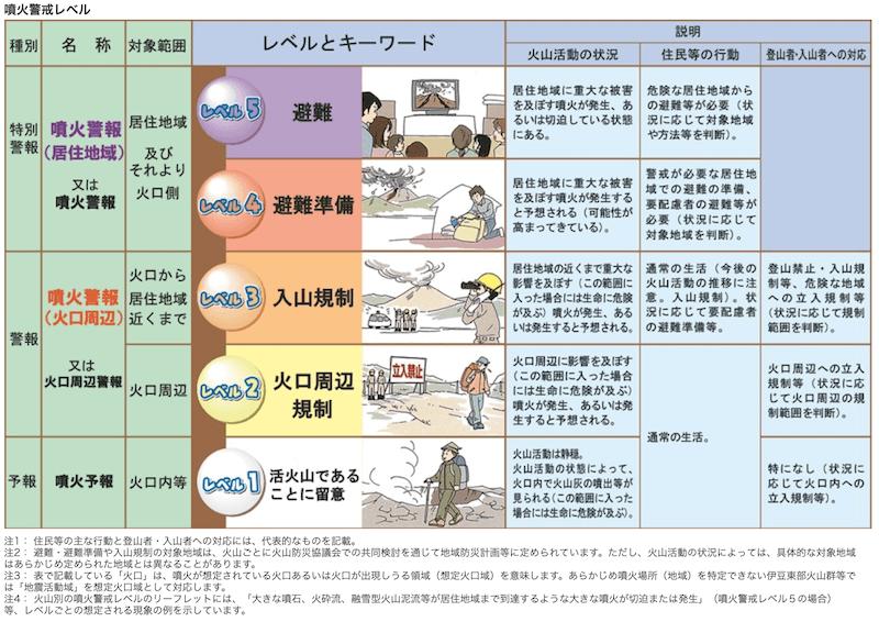 噴火警戒レベルの詳細(表)