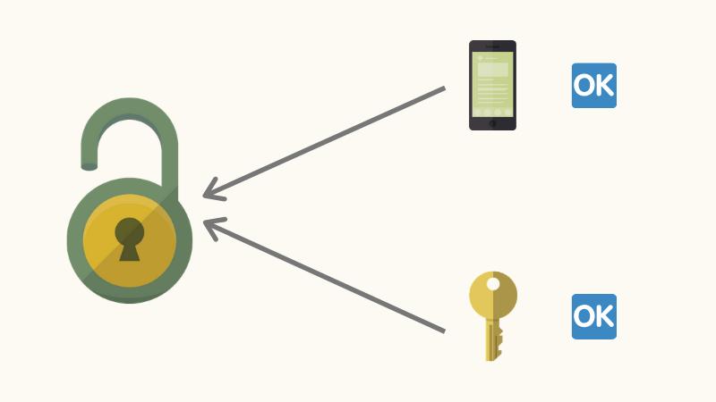 セサミ mini取り付け後も今まで通り鍵で施錠/解錠することもできる