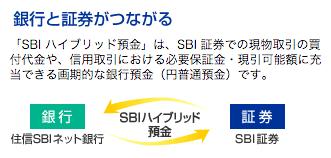 住信SBIネット銀行「SBIハイブリッド預金」の金利改定が止まらない。今年3度目、個人利用の金利低下。